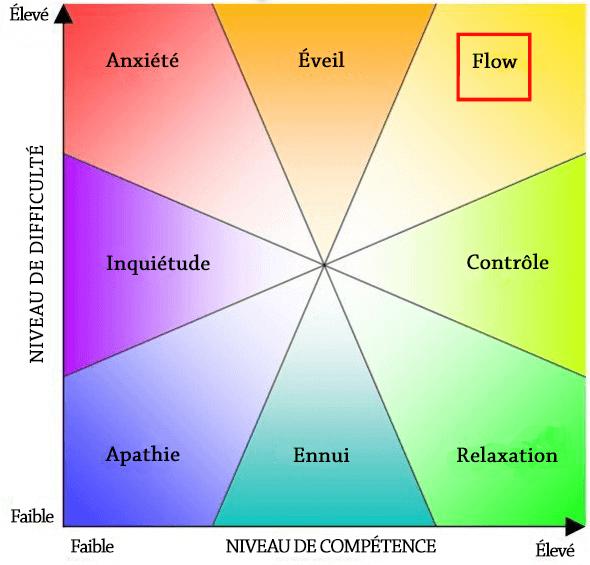 flow-diagramme français